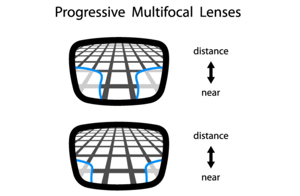 Diagram of different viewing areas in low and high quality progressive lenses